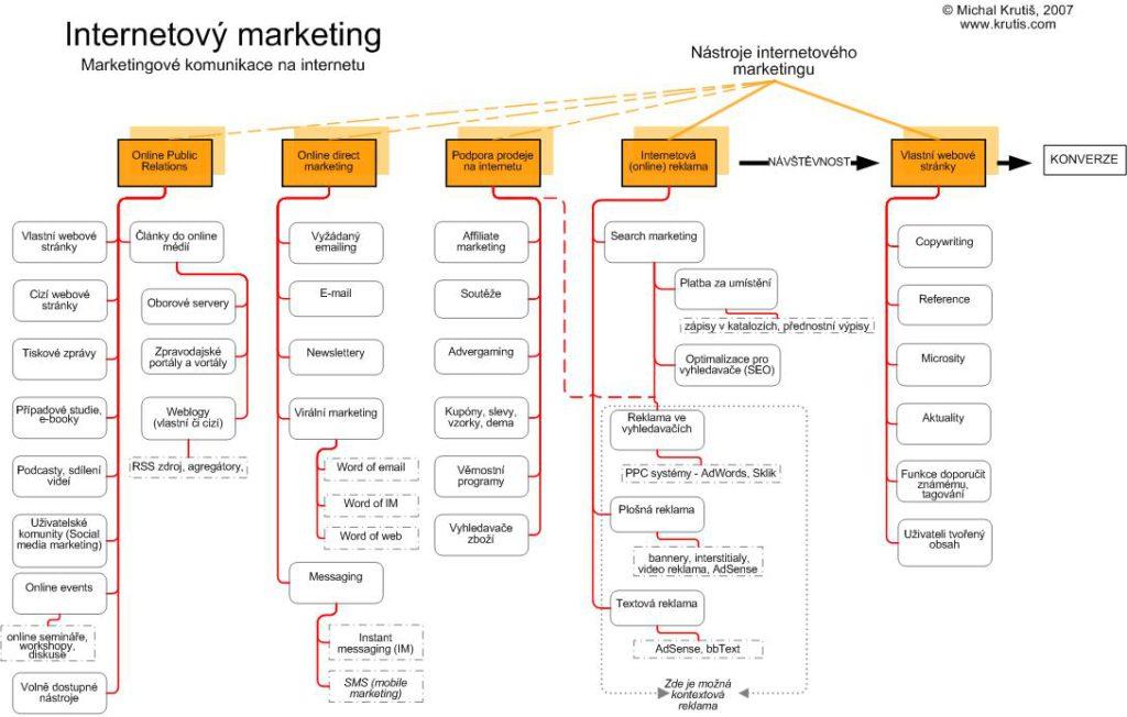 Rozdělení internetového marketingu v roce 2007, Krutiš