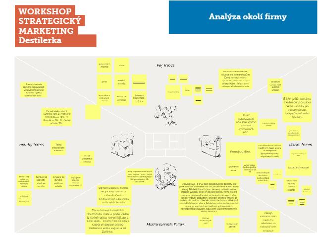 Analýza okolí - Tvorba marketingové strategie
