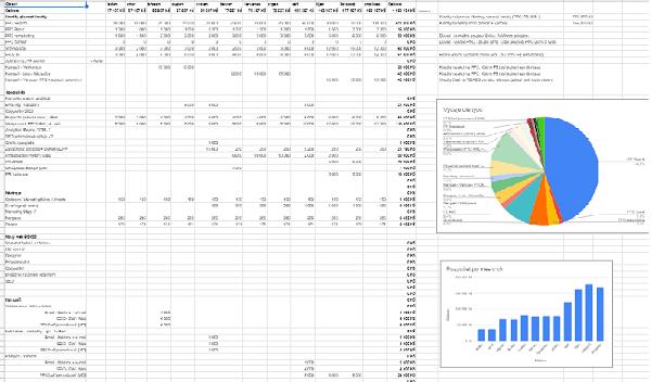Marketingový rozpočet - Tvorba marketingové strategie