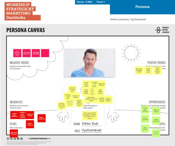 Persona - Tvorba marketingové strategie