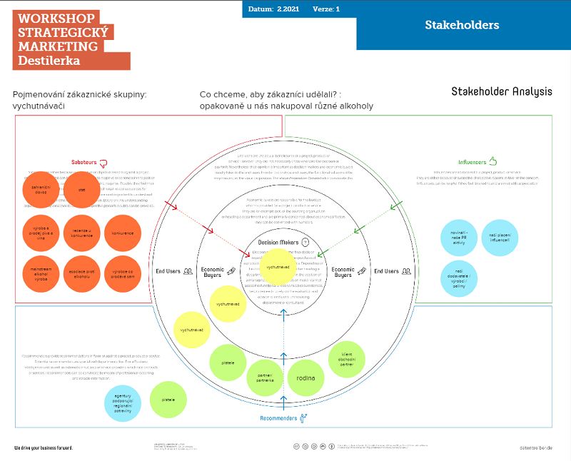Stakeholders - Tvorba marketingové strategie