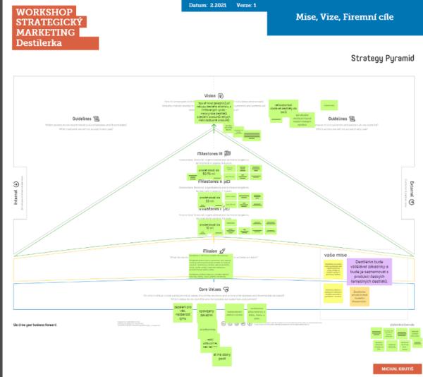 Business Strategy Pyramid - Tvorba marketingové strategie