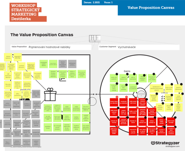 Value Proposition Canvas - Tvorba marketingové strategie
