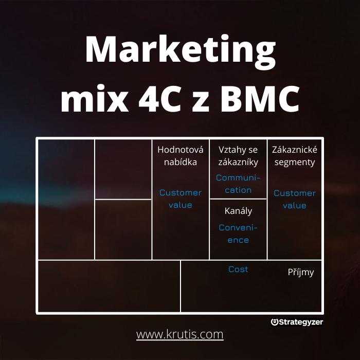 Marketingový mix 4C vs BMC