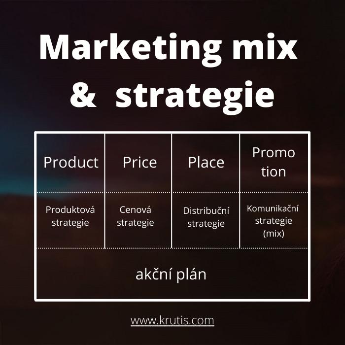 Marketingový mix a strategie