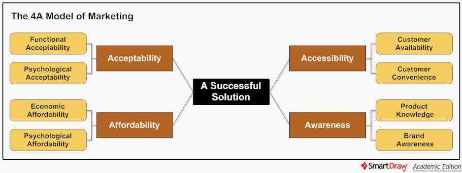 The 4A Model of marketing