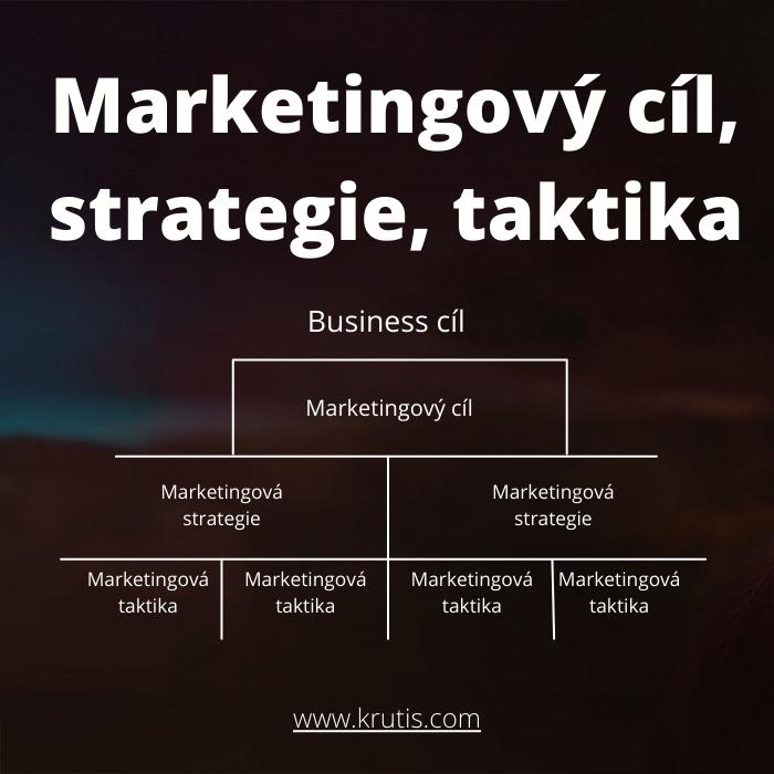 Diagram marketingový cíl, strategie, taktika